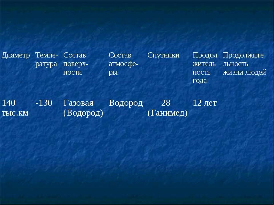 ДиаметрТемпе-ратураСостав поверх-ностиСостав атмосфе-рыСпутникиПродолжит...
