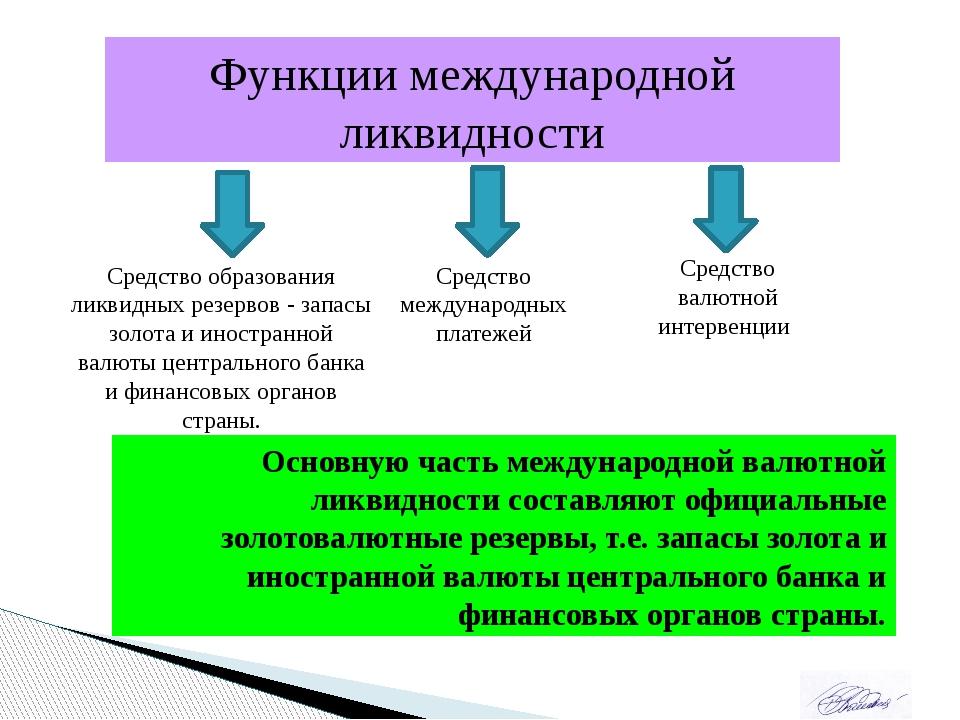 Функции международной ликвидности Средство образования ликвидных резервов - з...