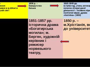 1828р 20 березня Народився вм.Шієнів купецькій сім'ї 1836 р. – банкрутство б