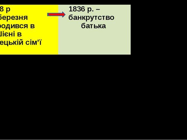 1828р 20 березня Народився вм.Шієнів купецькійсім'ї 1836р. – банкрутство бат...