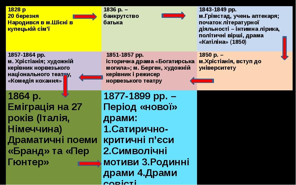 1828р 20 березня Народився вм.Шієнів купецькій сім'ї 1836 р. – банкрутство б...
