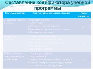 Составление кодификатора учебной программы Система понятийСтруктурные элемен