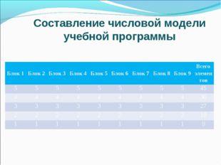 Составление числовой модели учебной программы Блок 1Блок 2Блок 3Блок 4Бло