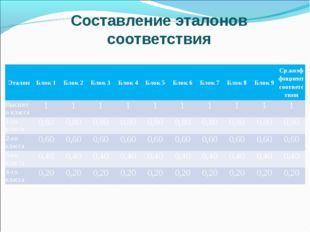Составление эталонов соответствия ЭталонБлок 1Блок 2Блок 3Блок 4Блок 5Б