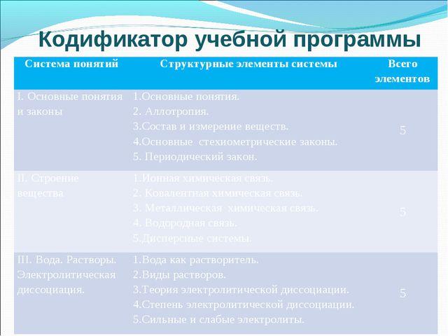 Кодификатор учебной программы Система понятийСтруктурные элементы системыВс...
