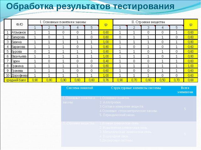 Обработка результатов тестирования Система понятийСтруктурные элементы систе...