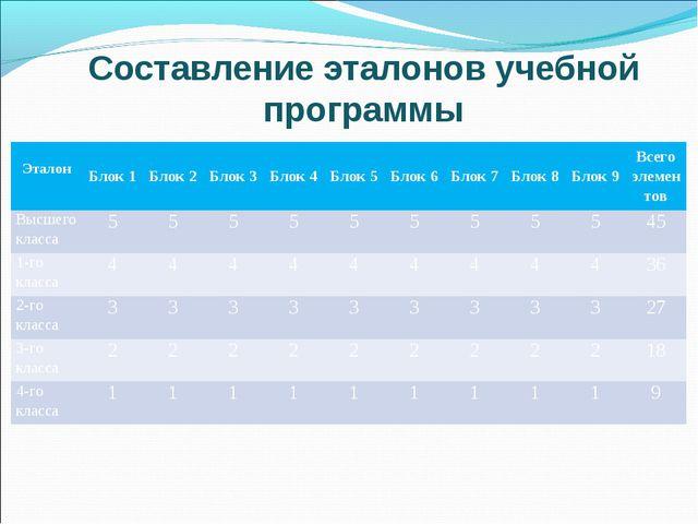Составление эталонов учебной программы ЭталонБлок 1Блок 2Блок 3Блок 4Бло...