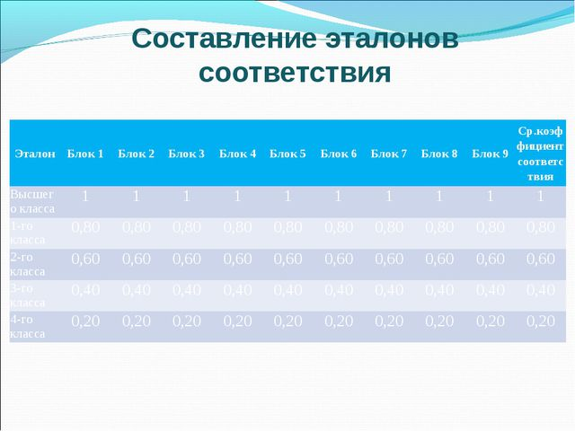 Составление эталонов соответствия ЭталонБлок 1Блок 2Блок 3Блок 4Блок 5Б...
