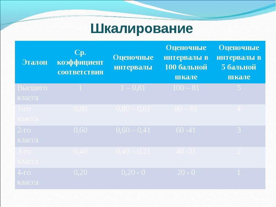 Шкалирование ЭталонСр. коэффициент соответствияОценочные интервалыОценочны...