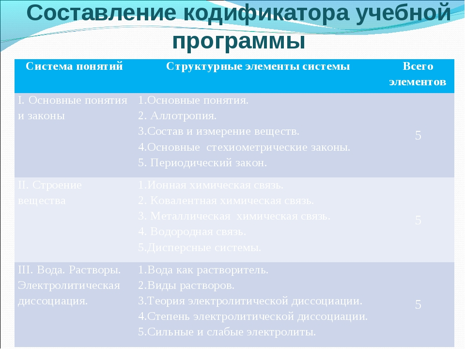 Составление кодификатора учебной программы Система понятийСтруктурные элемен...
