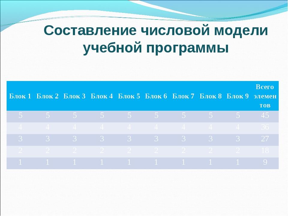 Составление числовой модели учебной программы Блок 1Блок 2Блок 3Блок 4Бло...