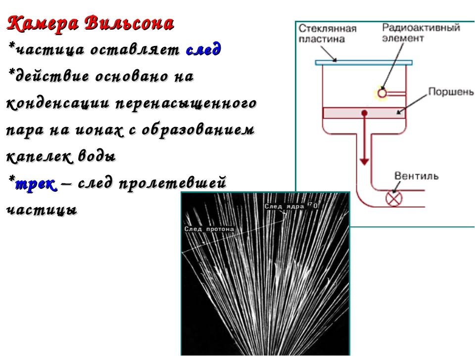 Камера Вильсона *частица оставляет след *действие основано на конденсации пер...