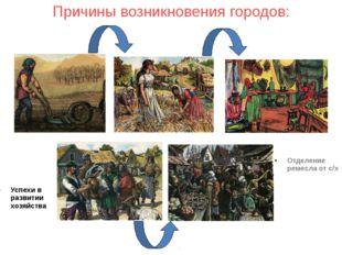 Причины возникновения городов: Успехи в развитии хозяйства Отделение ремесла