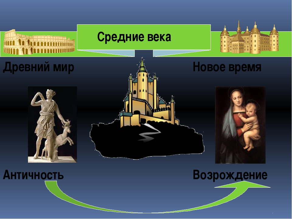 Древний мир Новое время Средние века Античность Возрождение