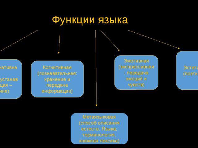 Функции языка Коммуникативная (контактоустанавливающая – общение) Когнитивная...