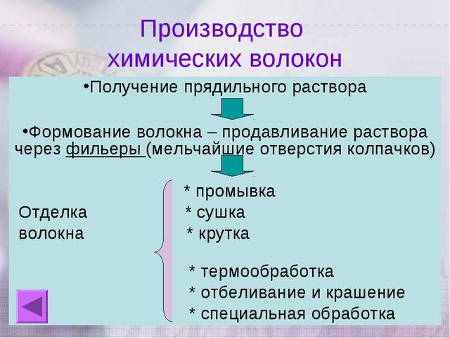 Производство химических волокон Получение прядильного раствора Формование вол...