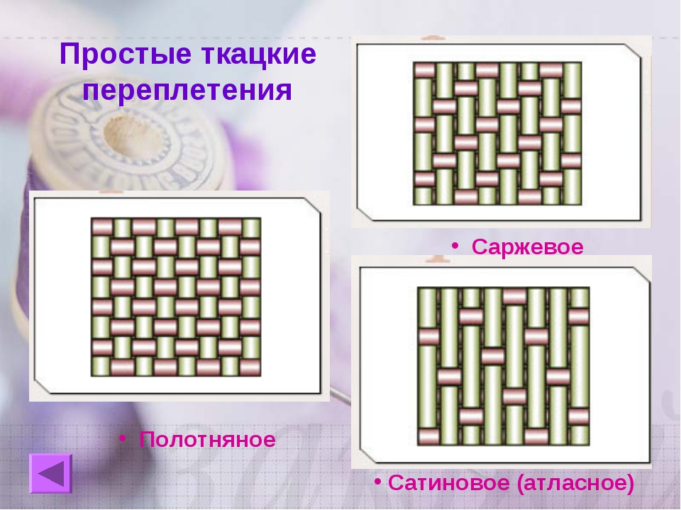 Простые ткацкие переплетения Полотняное Саржевое Сатиновое (атласное)