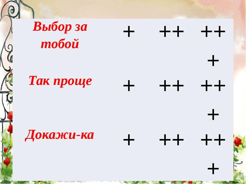Выбор за тобой + ++ +++ Так проще + ++ +++ Докажи-ка + ++ +++
