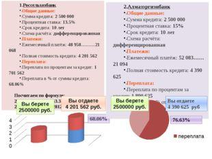 Россельхозбанк Общие данные: Сумма кредита: 2 500 000 Процентная ставка: 13.