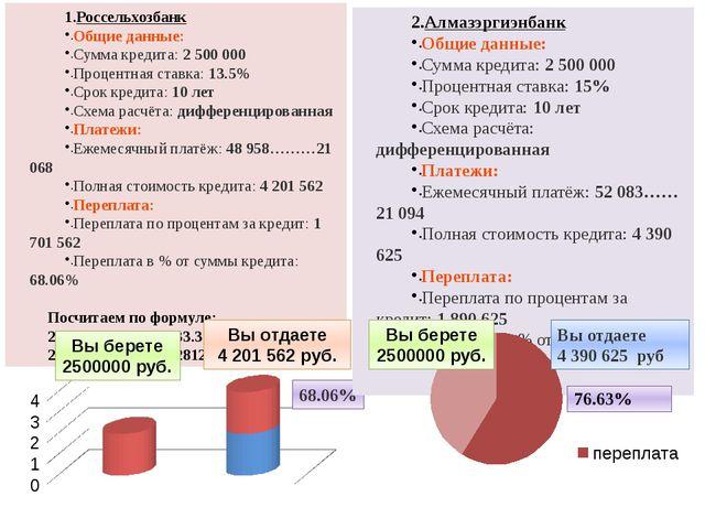Россельхозбанк Общие данные: Сумма кредита: 2 500 000 Процентная ставка: 13....