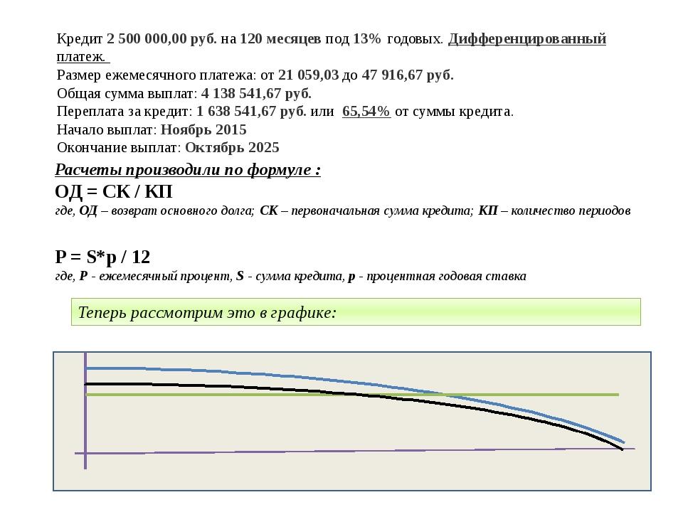 Кредит 2 500 000,00 руб. на 120 месяцев под 13% годовых. Дифференцированный п...