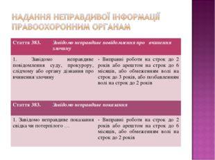 Стаття 383. Завідомо неправдиве повідомлення про вчинення злочину 1. Завідом