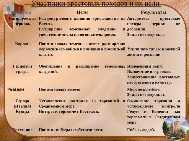 Участники крестовых походов и их цели: УчастникиЦелиРезультаты Католическая...