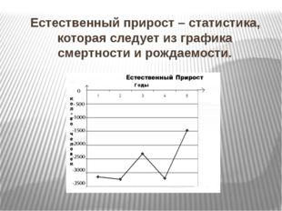 Естественный прирост – статистика, которая следует из графика смертности и ро