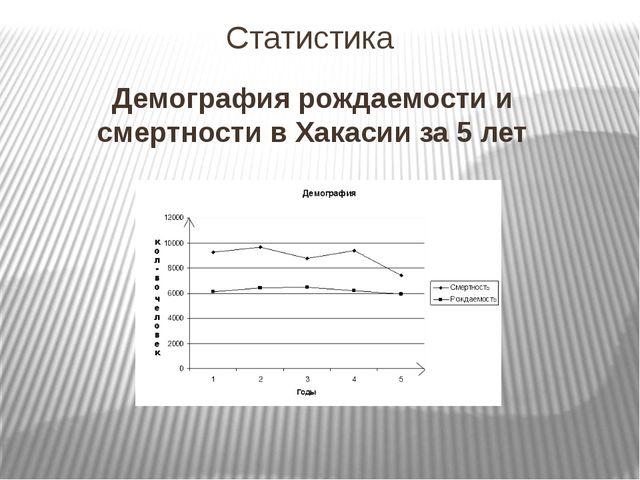 Статистика Демография рождаемости и смертности в Хакасии за 5 лет
