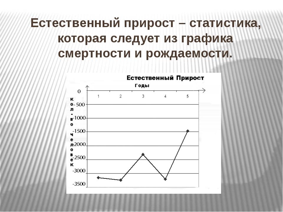 Естественный прирост – статистика, которая следует из графика смертности и ро...