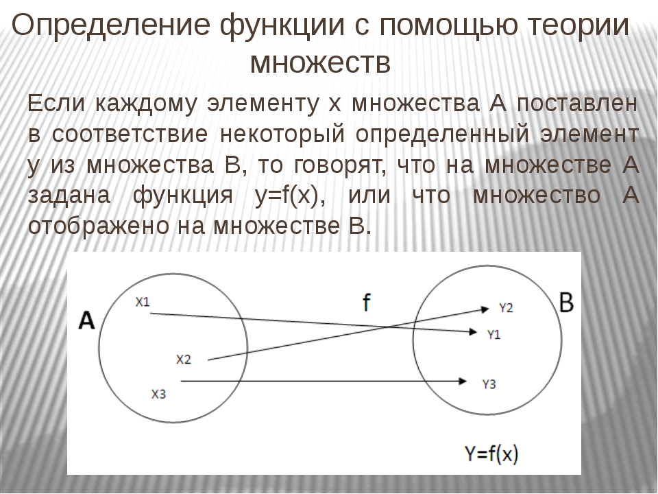 Определение функции с помощью теории множеств Если каждому элементу х множес...
