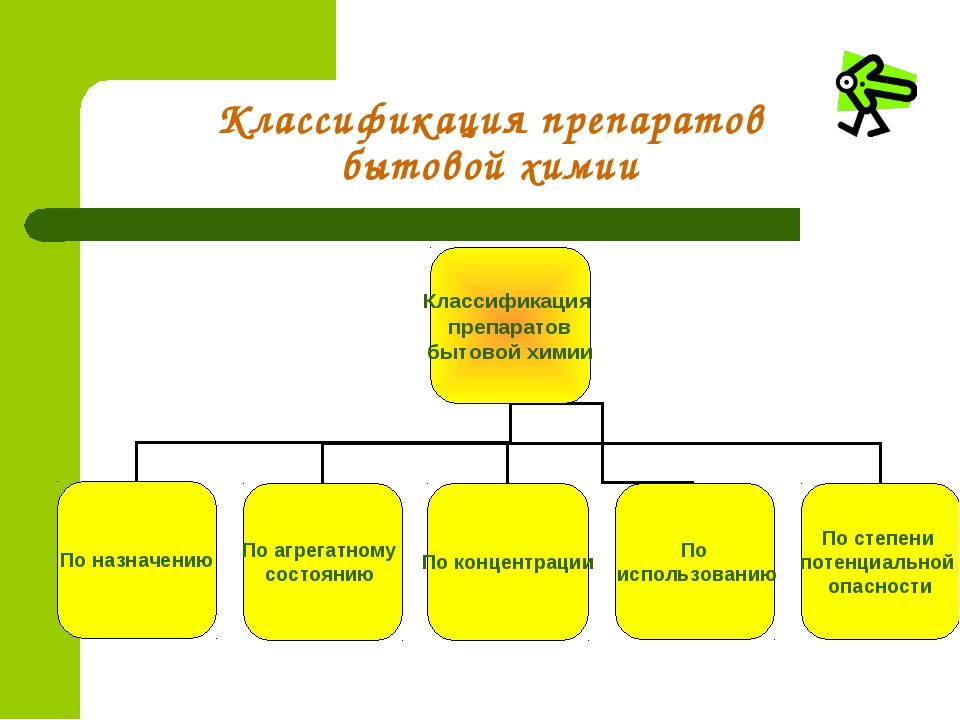 Классификация препаратов бытовой химии