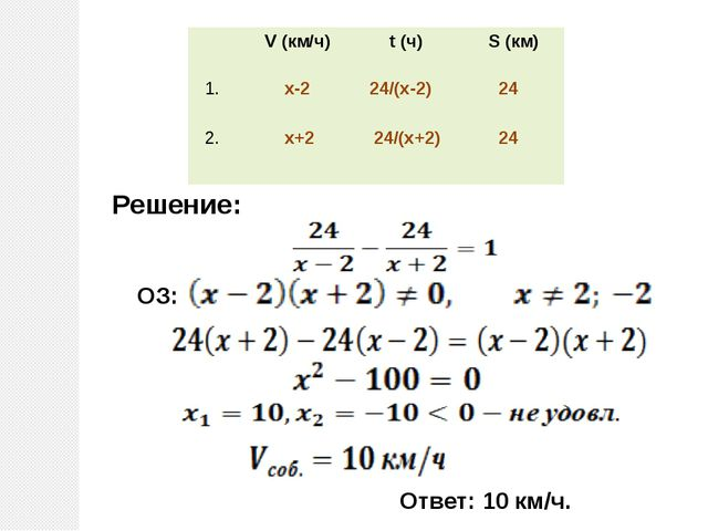 ОЗ: Решение: Ответ: 10 км/ч. V (км/ч) t(ч) S (км) 1. x-2 24/(x-2) 24 2. x+2...