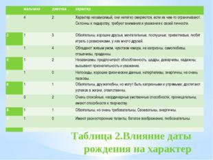 Таблица 2.Влияние даты рождения на характер  мальчики девочки характер 1 4