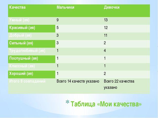 Таблица «Мои качества» Качества Мальчики Девочки Умный (ая) 9 13 Красивый (ая...