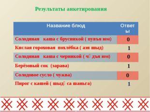 Результаты анкетирования Название блюд Ответы Солодяная каша с брусникой (пу