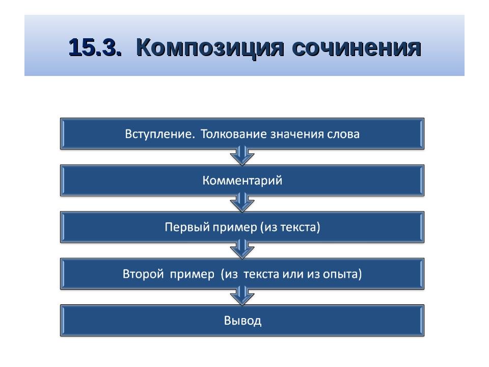 15.3. Композиция сочинения