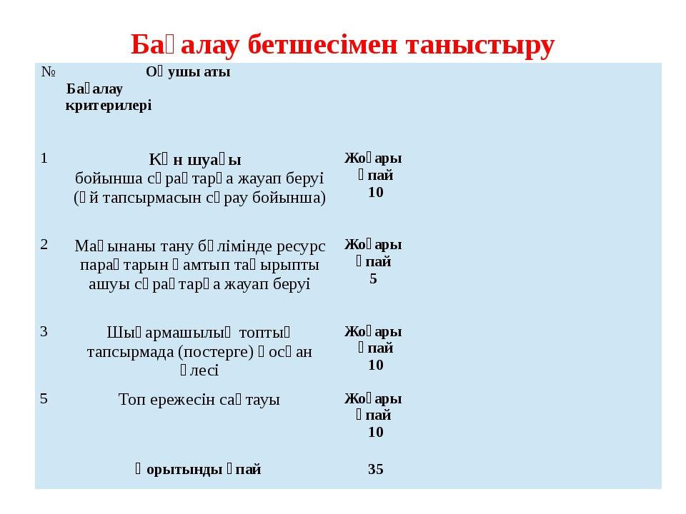 Бағалау бетшесімен таныстыру № Оқушы аты Бағалау критерилері 1 Күн шуағы бойы...
