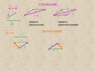 СЛОЖЕНИЕ правило треугольника правило параллелограмма ВЫЧИТАНИЕ 1 2 3 3 1 2 3