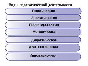 Виды педагогической деятельности Аналитическая Дидактическая Гностическая Мет