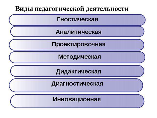 Виды педагогической деятельности Аналитическая Дидактическая Гностическая Мет...