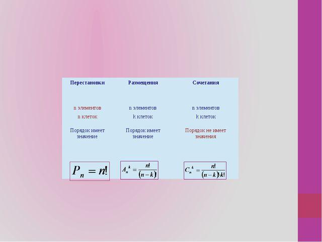 Перестановки Размещения Сочетания nэлементов nклеток nэлементов kклеток nэле...