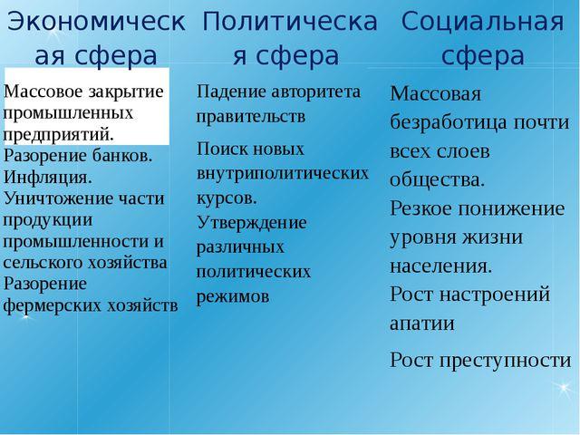Экономическая сфера Политическая сфера Социальная сфера Массовое закрытие про...