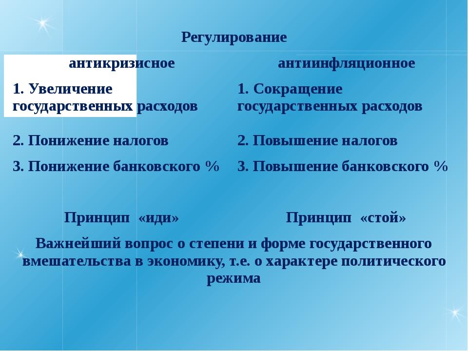 Регулирование антикризисное антиинфляционное 1. Увеличение государственных ра...