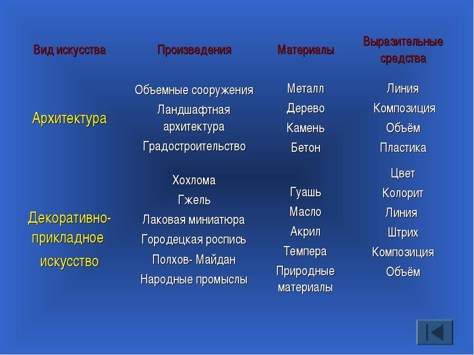 Вид искусстваПроизведенияМатериалыВыразительные средства АрхитектураОбъем...
