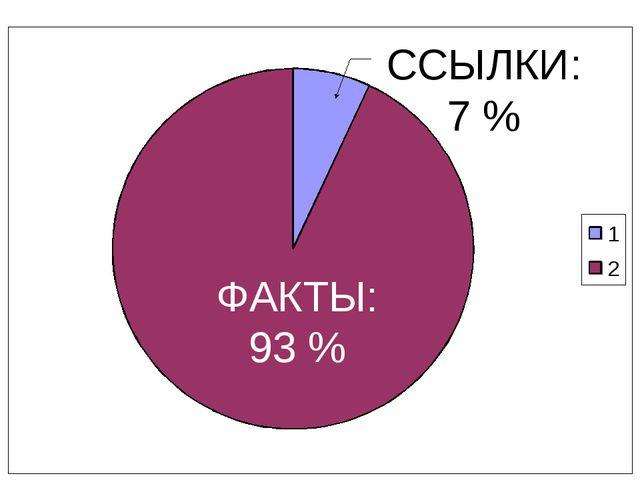 ФАКТЫ: 93 % ССЫЛКИ: 7 %