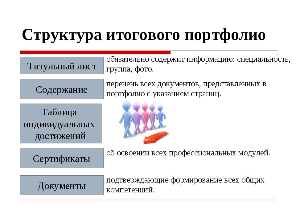 Содержание Структура итогового портфолио Титульный лист Таблица индивидуальны...