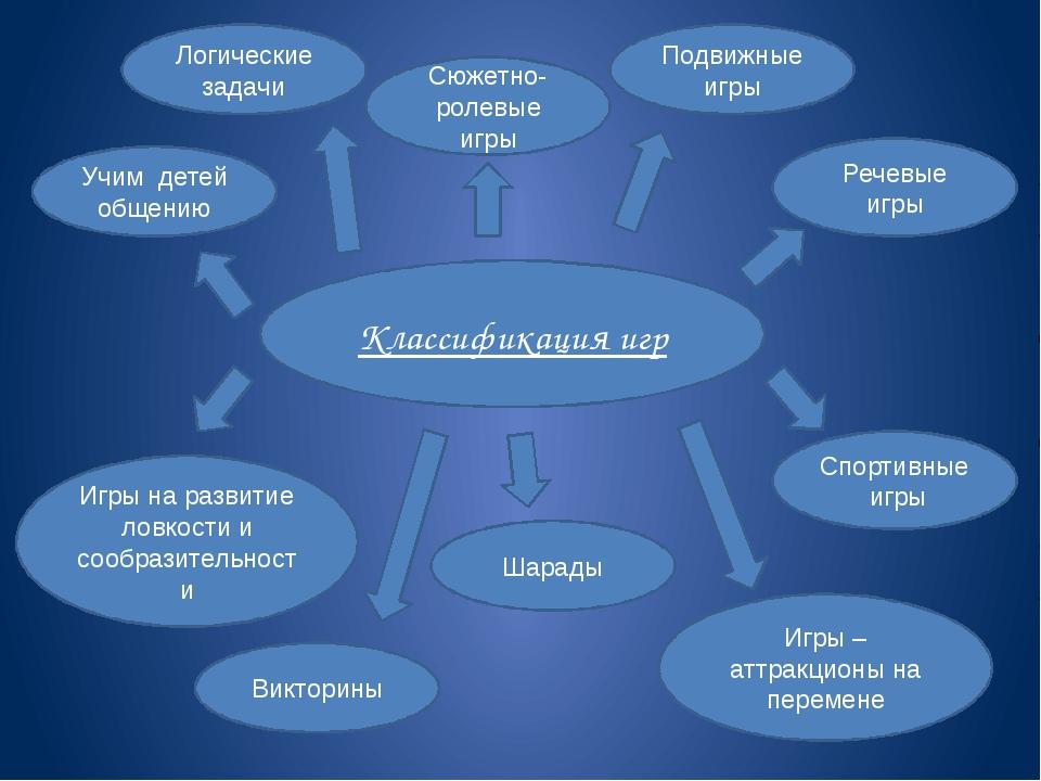 Классификация игр Учим детей общению Логические задачи Сюжетно-ролевые игры П...