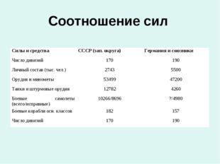 Соотношение сил Силы и средства СССР (зап. округа)Германия и союзники Число