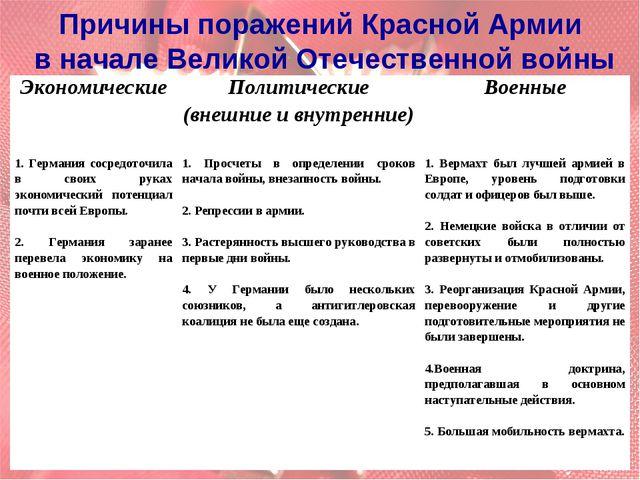 Причины поражений Красной Армии в начале Великой Отечественной войны Экономич...